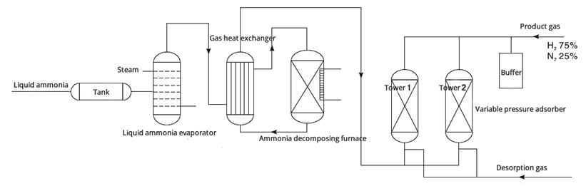 ammonia decomposition processing